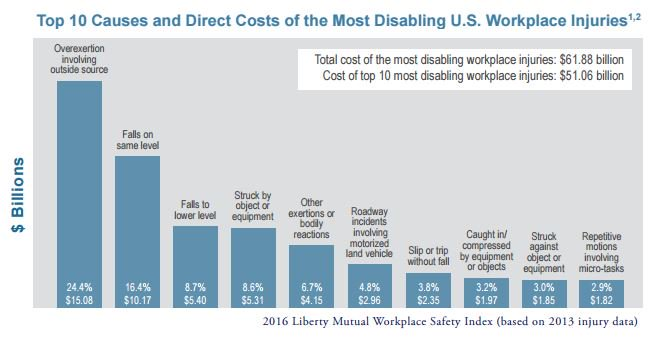 chart on workplace injuries