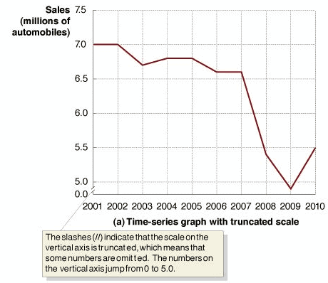 ford motor company sales graph